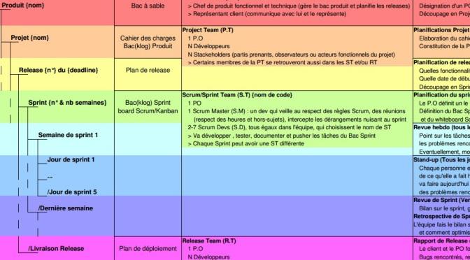 (Français) Diagramme de process Scrum / Scrumban